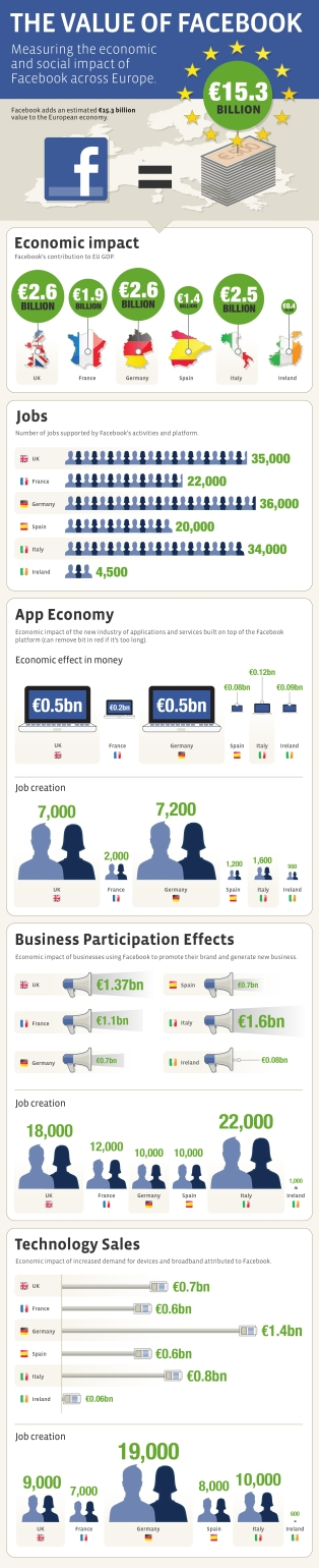 Value of Facebook to EU infographic
